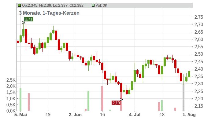 Agfa-Gevaert N.V. Chart