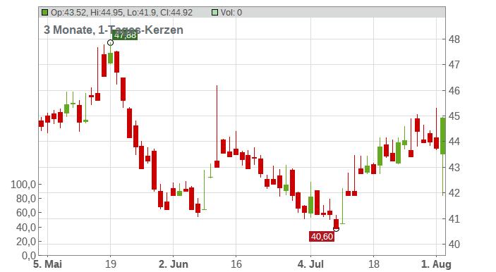 KINEPOLIS GRP SA Chart
