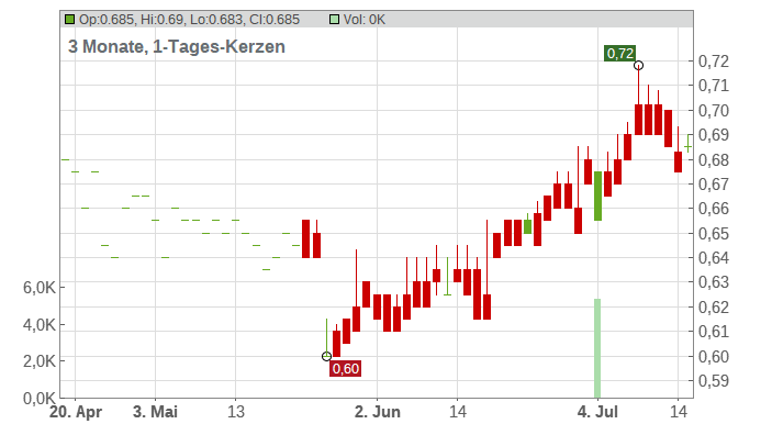 Xinhua Winshare Publishing & Media Co. Ltd. Chart