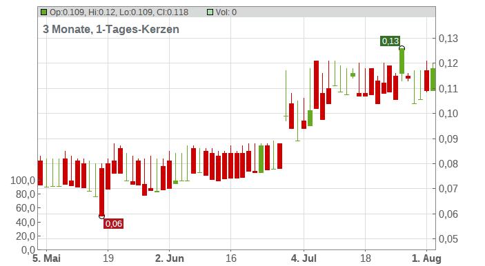 AIRTIF.INTEL.STR. EO-,137 Chart