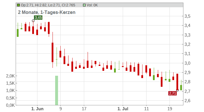 Euro Resources S.A. Chart