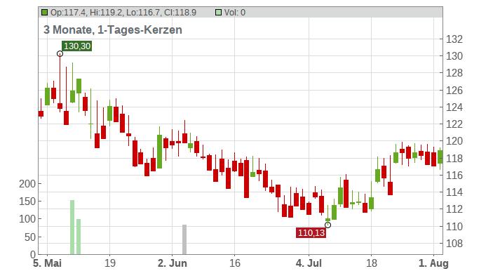 Jazz Pharmaceuticals plc Chart