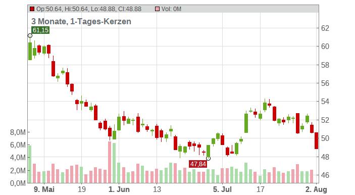 Agnico Eagle Mines Ltd Chart
