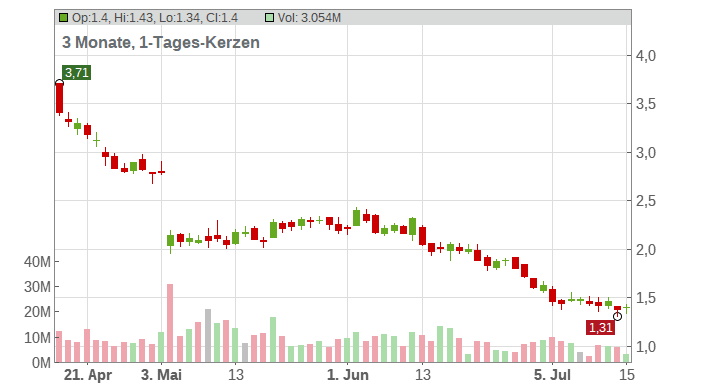 IAMGold Corp Chart