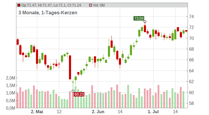 Brown-Forman Corp. Chart
