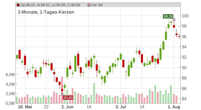 LyondellBasell Industries NV Chart