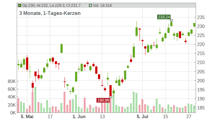 Elbit Systems Ltd. Chart