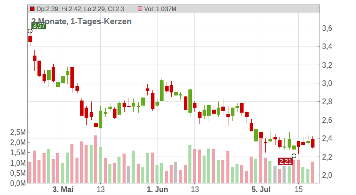 Silvercorp Metals Inc. Chart