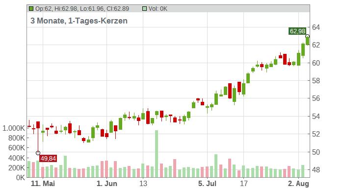 Assured Guaranty Ltd. Chart