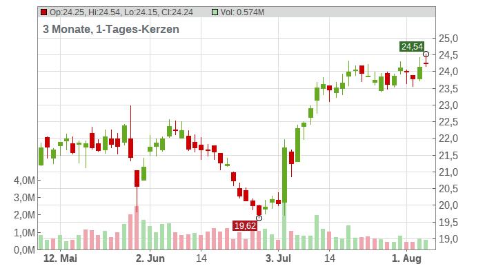 Golar LNG Ltd. Chart