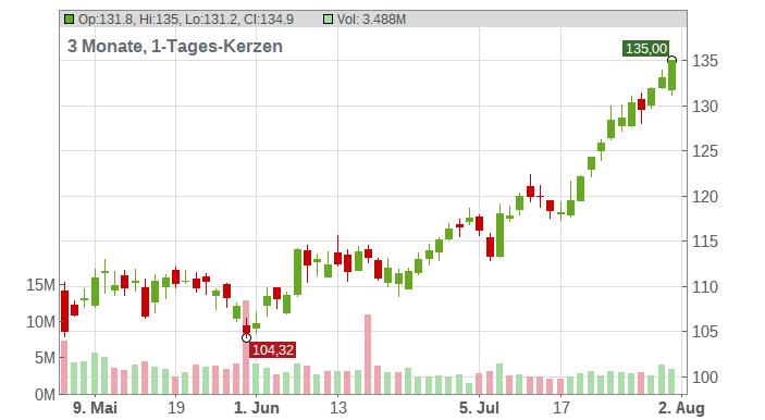 Marathon Petroleum Corp. Chart