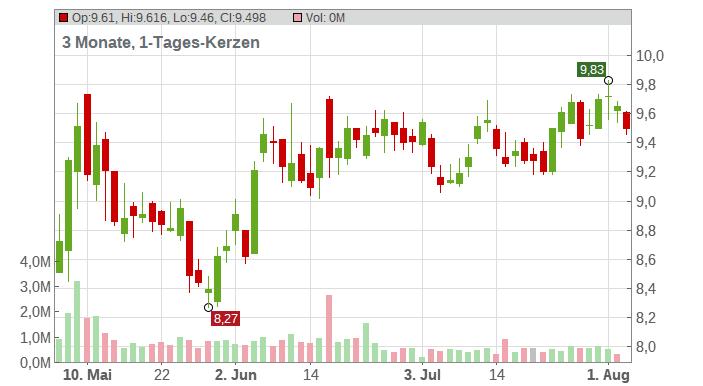 CoreCivic Inc. Chart