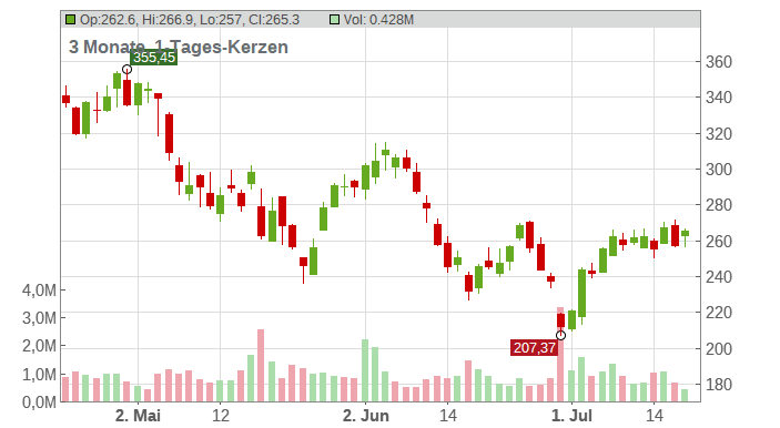 RH Inc. Chart