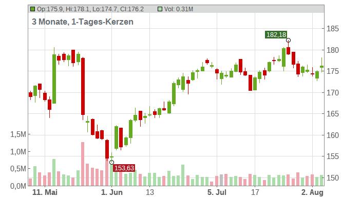 HEICO Corp Chart