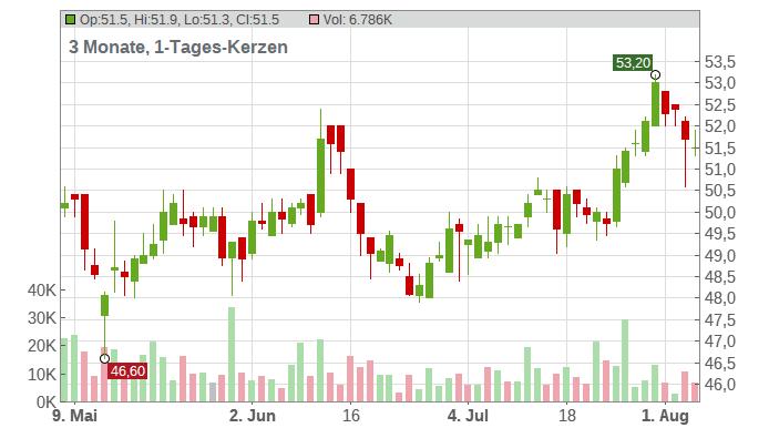 JOST Werke AG Chart
