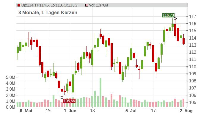DTE Energy Company Chart