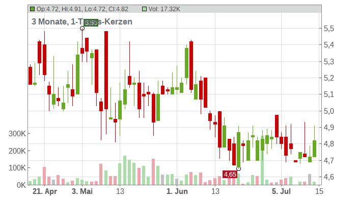 Intevac Chart