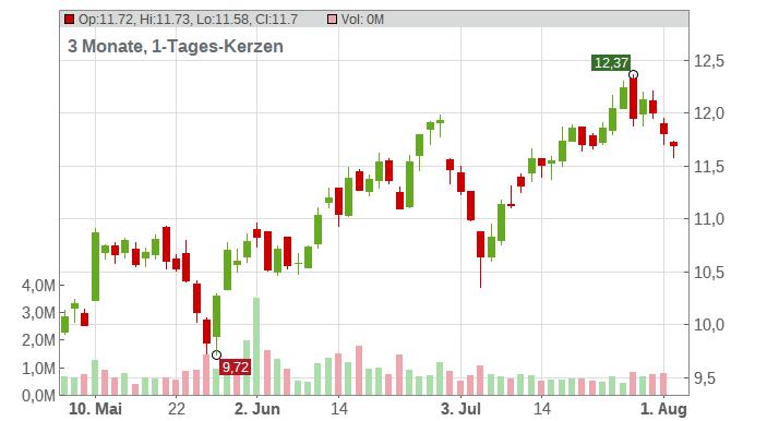 Invesco Mortgage Capital Chart