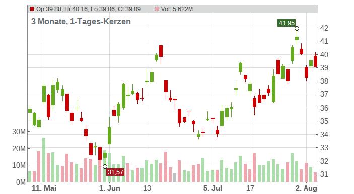 JD.com Inc. (ADRs) Chart
