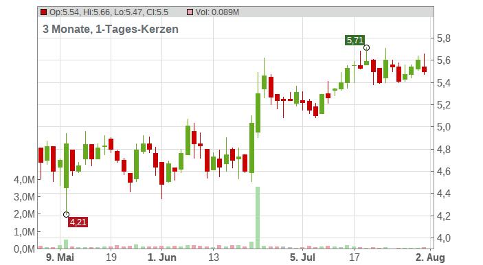 Caesarstone Ltd Chart