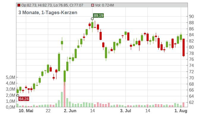Ambarella Inc. Chart