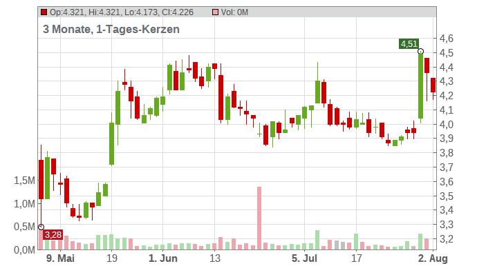 Brightcove Chart