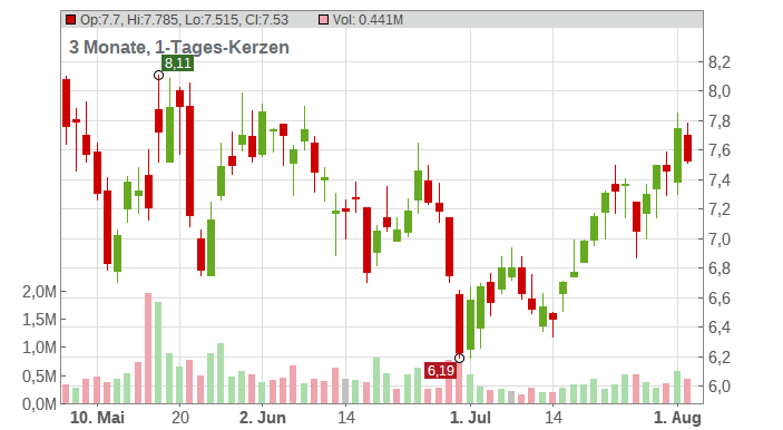 Container Store Group Inc. Chart