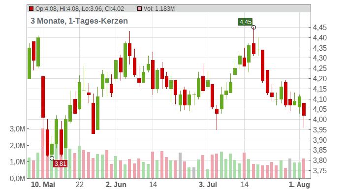 GoPro Inc. Chart