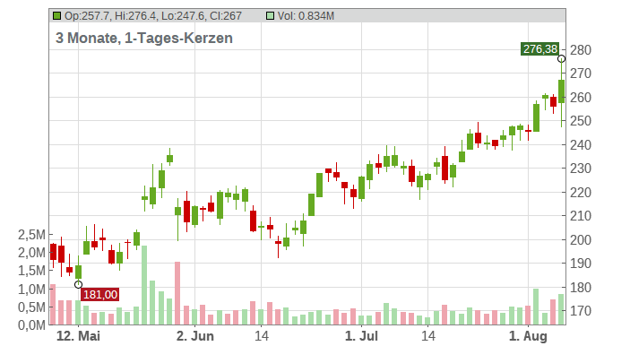 Insulet Corporation Chart
