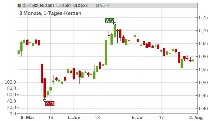 IsoRay Inc. Chart