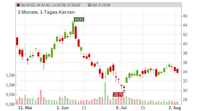 Schnitzer Steel Industries Inc. Chart