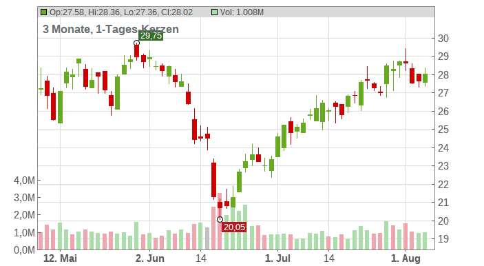 Taylor Morrison Home Corp Chart