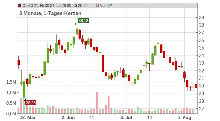 TechTarget Inc. Chart