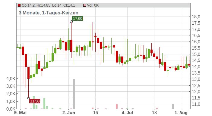 DT.GRUNDST.AUKT.AG Chart