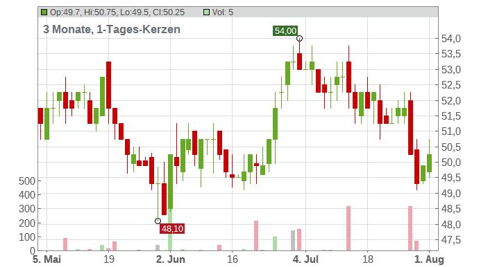 LKQ Corp Chart