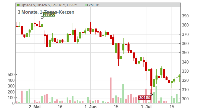 KSB SE & Co. KGaA Chart