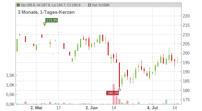 Snap-On Inc. Chart