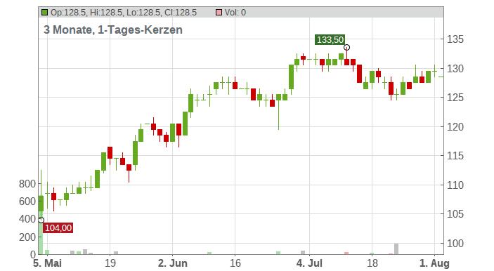 Arrow Electronics Inc. Chart