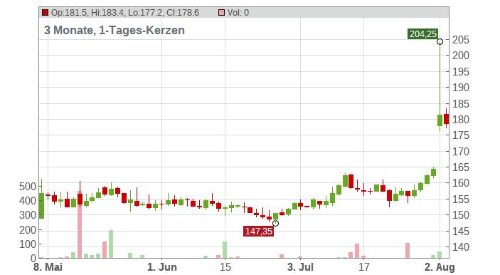 Aspen Technology Inc. Chart