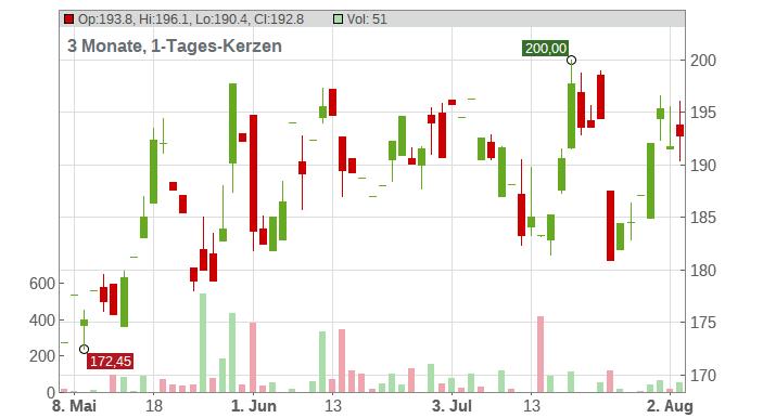 Elbit Systems Ltd. Chart