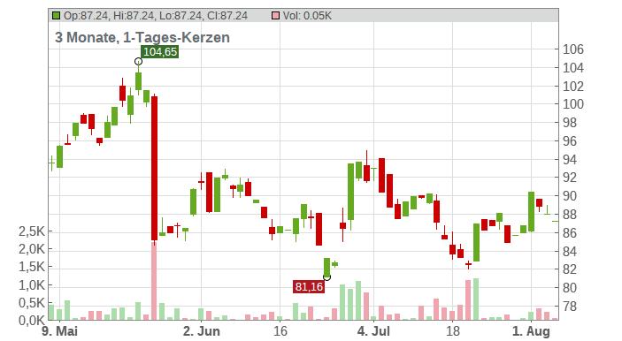 AeroVironment Chart