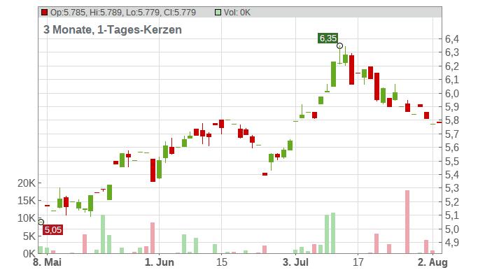 Bankinter S.A. Chart