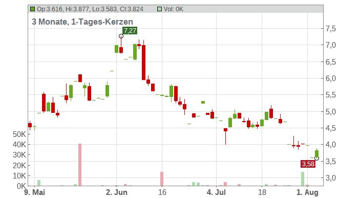 Omeros Corp. Chart