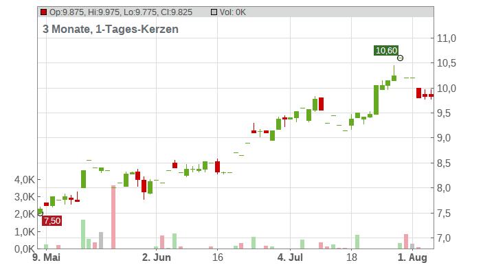 Arcos Dorados Holdings Inc Chart