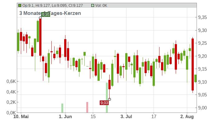 Rovio Entertainment Ltd. Chart