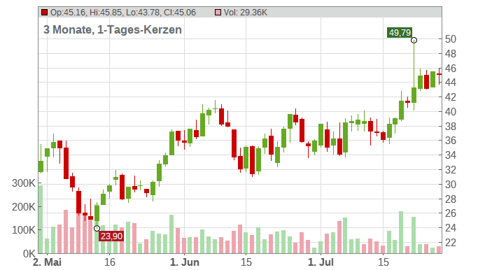 Delivery Hero SE Chart