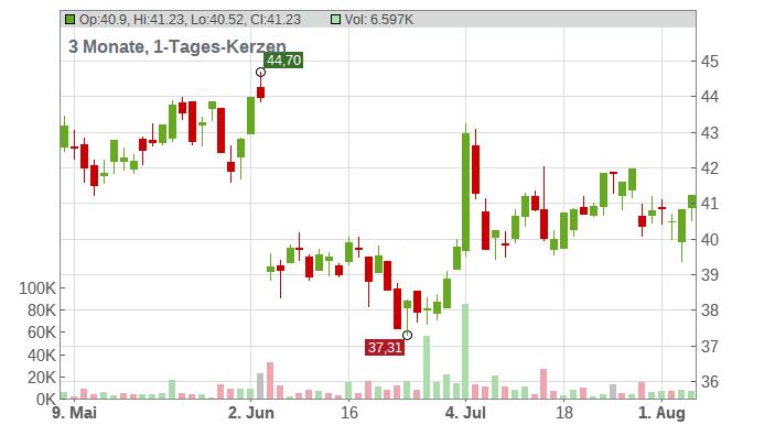 OMV AG Chart