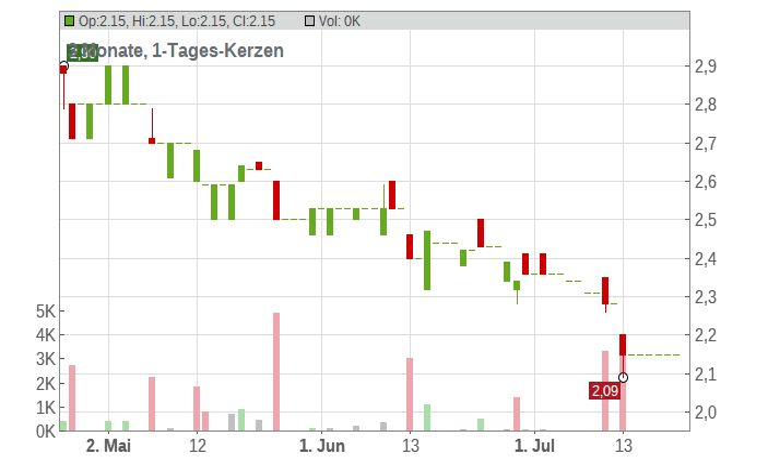 B+S BANKSYSTEME AG O.N. Chart