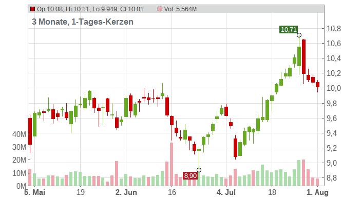 Deutsche Bank Aktiengesellschaft Chart