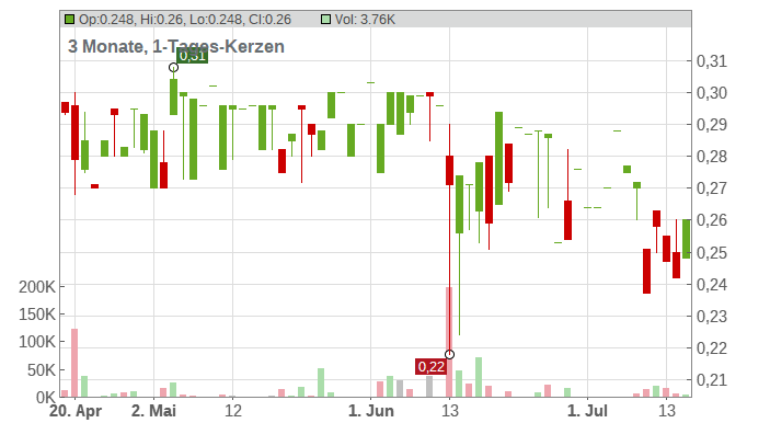 Gigaset AG Chart